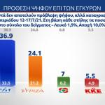 γκάλοπ Alco πρόθεση ψήφου