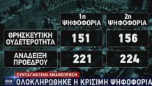 αποτέλεσμα ψηφοφορίας αναθεώρησης
