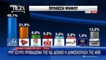 MRB: πρόθεση ψήφου