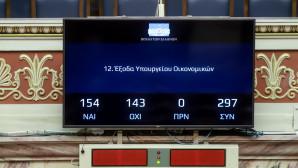 Το αποτέλεσμα της ψηφοφορίας για τον προϋπολογισμο του 2019