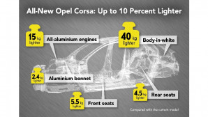 Opel Corsa βάρος