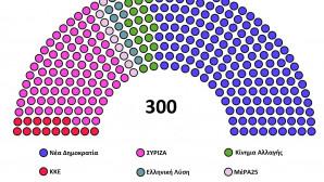 Ο «χάρτης» με τις έδρες των κομμάτων στη Βουλή