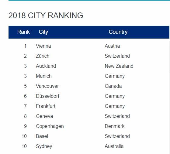Mercer: Το Top 10 των καλύτερων πόλεων στον κόσμο για να ζει κανείς