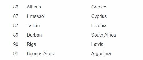 Mercer: Στην 86 θέση η Αθήνα
