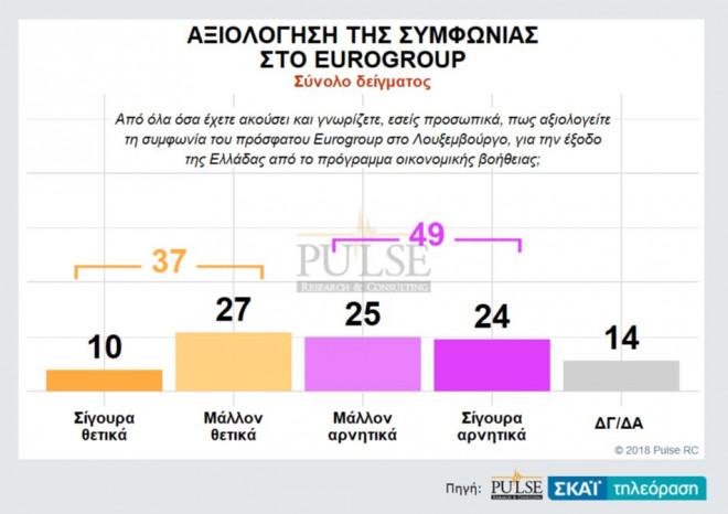 Δημοσκόπηση: Αρνητικά αξιολογούν τη συμφωνία οι μισοί Έλληνες