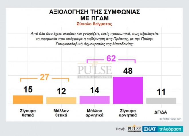 Δημοσκόπηση: Δύο στους τρεις χαρακτηρίζουν κακή τη συμφωνία των Πρεσπών