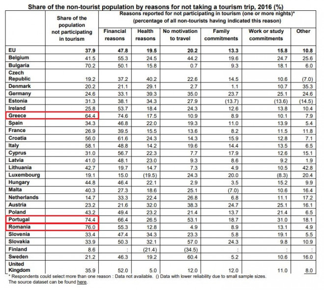 Δύο στους τρεις Έλληνες δεν πήγαν καθόλου διακοπές το 2016