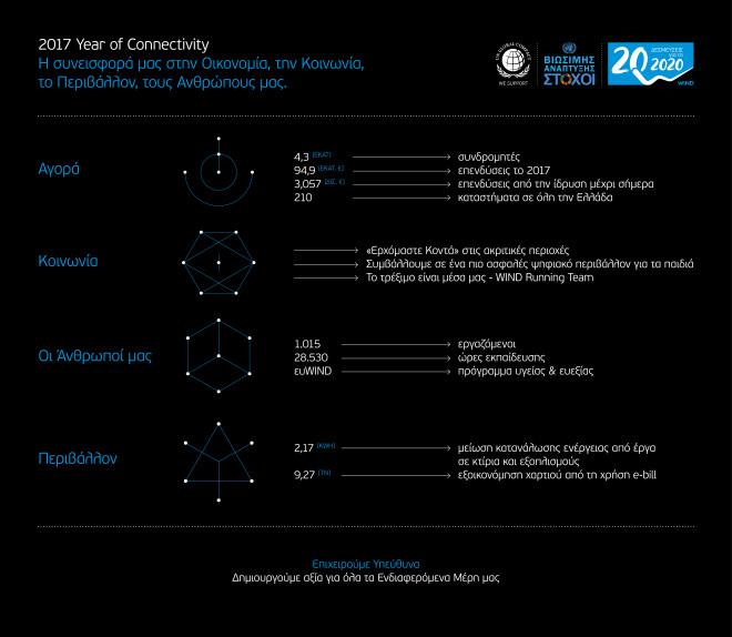 Έκθεση Εταιρικής Υπευθυνότητας WIND 3