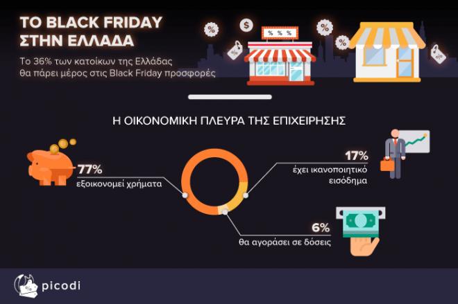 Πίνακας έρευνας για Black Friday 2018 1