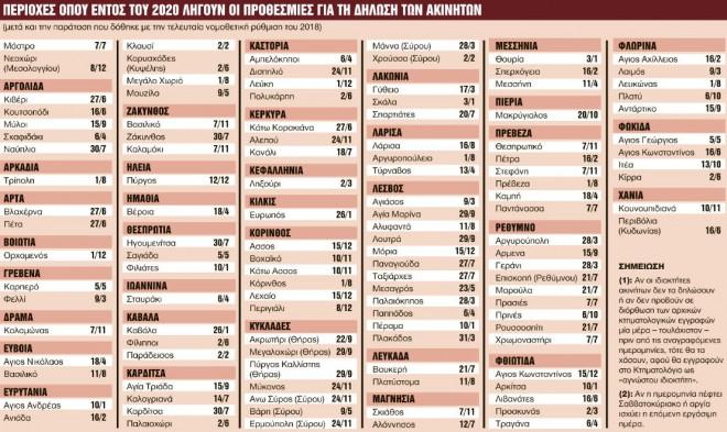 Κτηματολόγιο: Οι περιοχές που πρέπει να δηλωθούν το 2020