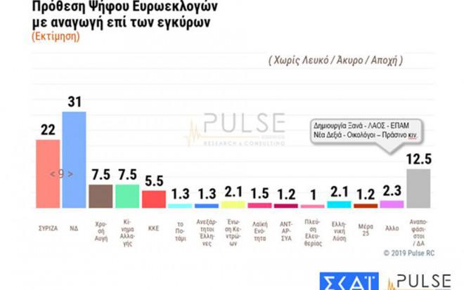 Δημοσκόπηση Pulse για τις ευρωεκλογές