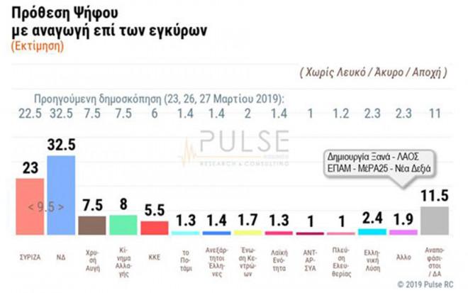 Δημοσκόπηση Pulse για εθνικές εκλογές