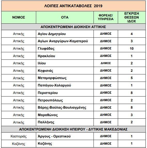 113  προσλήψεις σε δήμους