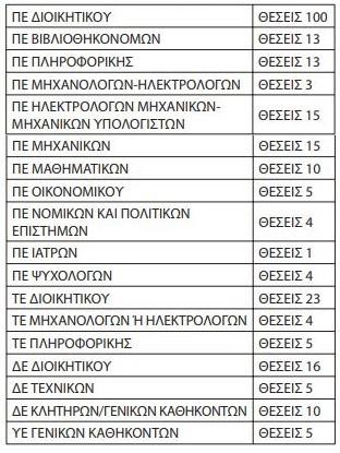 Πίνακας προσλήψεων στο ΕΑΠ