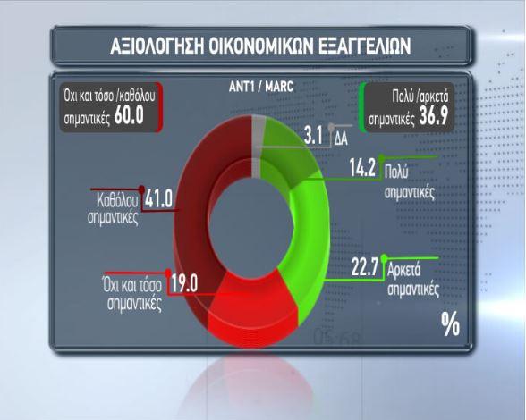 Δημοσκόπηση για μέτρα Τσίπρα
