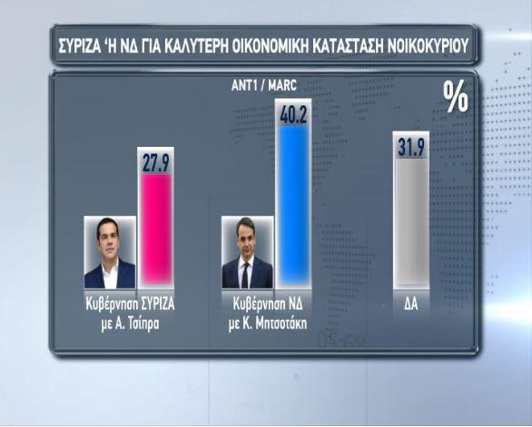 Δημοσκόπηση για ευρωεκλογές