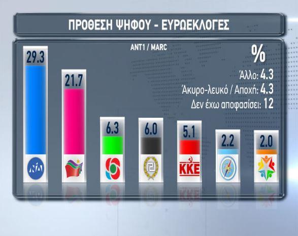 Δημοσκόπηση ευρωεκλογές, πρόθεση ψήφου