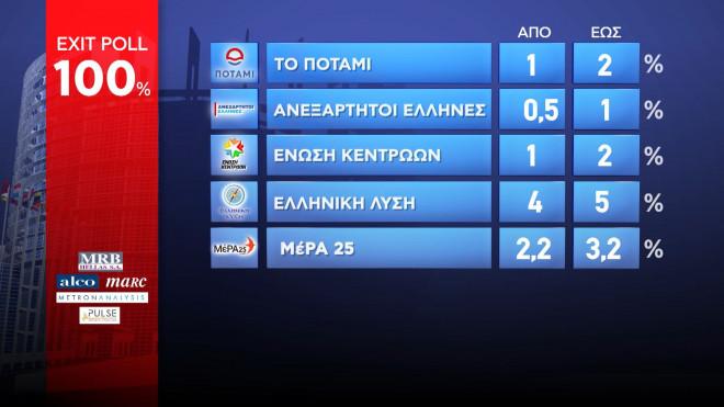 εκλογές exit poll 100%