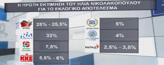 Πρώτη εκτίμηση τουΗλίαΝικολακόπουλουγια το εκλογικό αποτέλεσμα