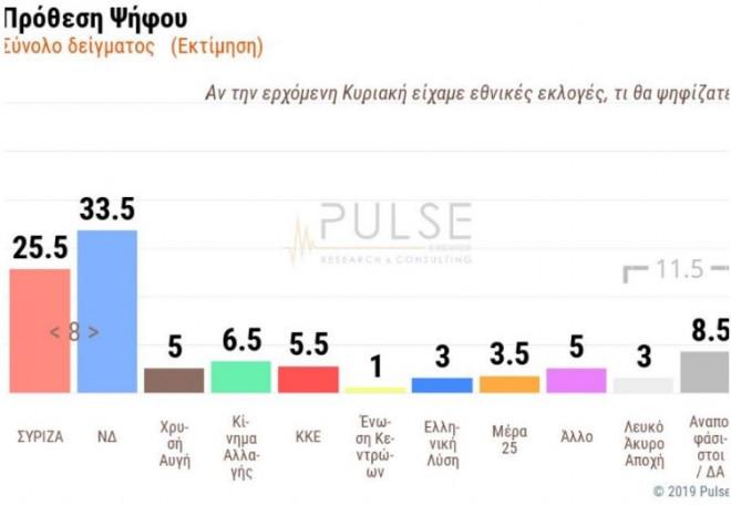 Εκλογές 2019: Δημοσκόπηση Pulse για Σκάι