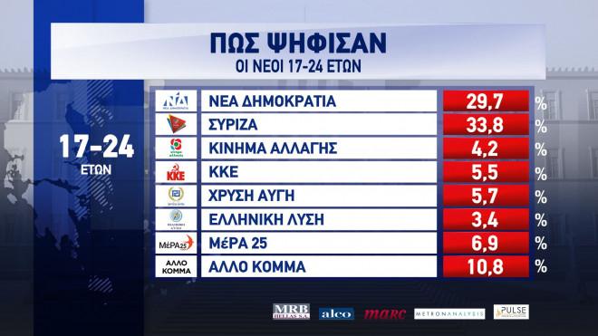 Exit Poll 2019: Πώς ψήφισαν οι νέοι