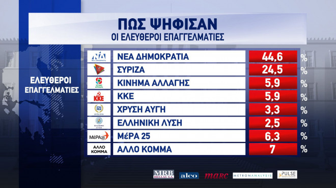 Exit Poll 2019: Πώς ψήφισαν ελ. επαγγελματίες