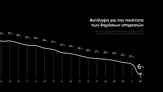 Στα τάρταρα η αντίληψη των Ελλήνων για την ποιότητα των δημόσιων υπηρεσιών