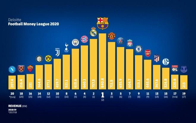 Έσοδα ποδοσφαιρικές ομάδες