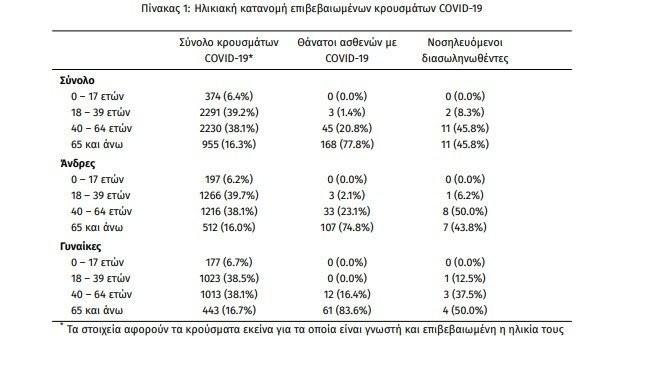 ΕΟΔΥ-Η ηλικιακή κατανομή των κρουσμάτων στις 12/08/2020