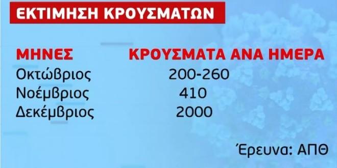 Έρευνα ΑΠΘ: 2.000 κρούσματα τη μέρα τον Δεκέμβριο | Star.gr