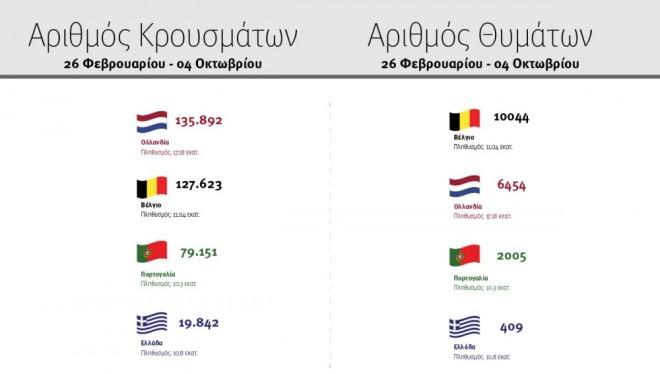 Κρούσματα κορωνοϊού σε Ελλάδα και ευρωπαϊκές χώρες