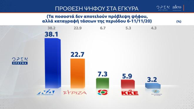 Δημοσκόπηση ALCO: Πρόθεση ψήφου με προβάδισμα ΝΔ 15,4 έναντι του ΣΥΡΙΖΑ
