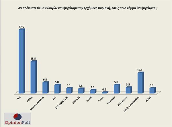 Δημοσκόπηση Opinion Poll