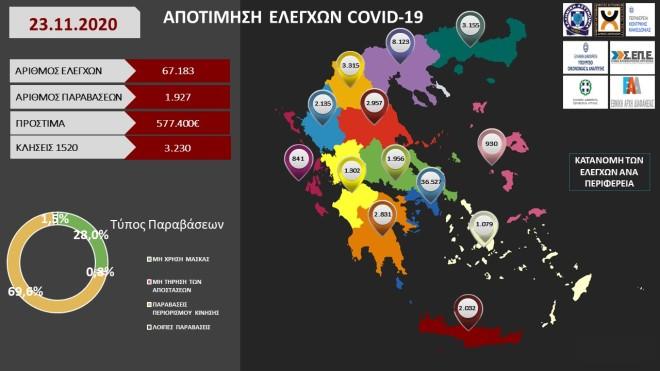 Κατανομή των ελέγχων ανά Περιφέρεια για τη Δευτέρα 23 Νοεμβρίου ς