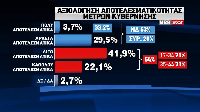 Έρευνα της MRB: Το 71% των πολιτών θεωρεί αναποτελεσματικούς τους χειρισμούς της κυβέρνησης