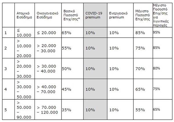 Εισοδηματικά κριτήρια για Εξοικονομώ - Αυτονομώ