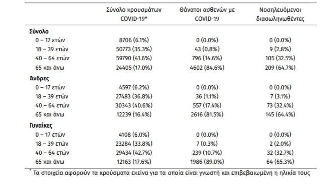 Ηλικιακή κατανομή επιβεβαιωμένων κρουσμάτων COVID-19