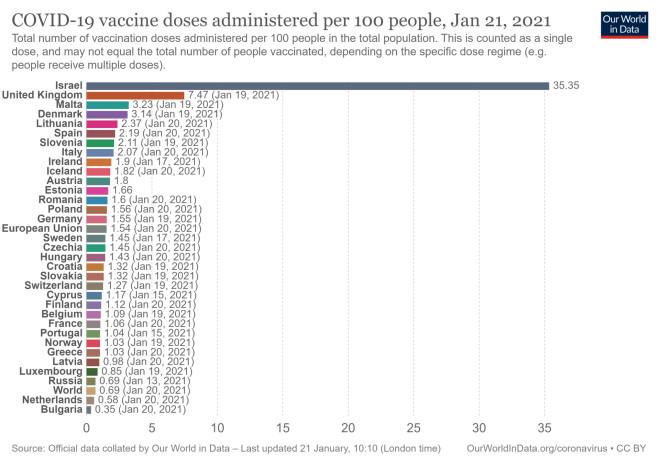 εμβόλιο ανά 100 κατοίκους
