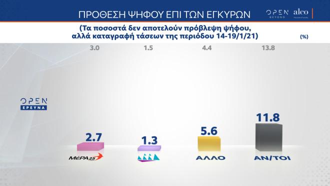 δημοσκόπηση πρόθεση ψήφου