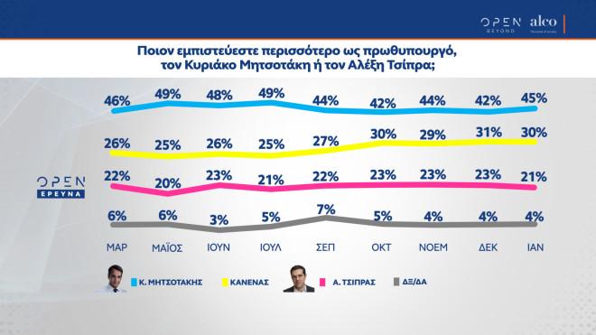 δημοσκόπηση ψήφος εμπιστοσύνης