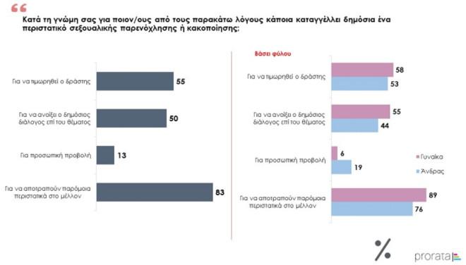 Έρευνα για την κακοποίηση των γυναικών στην Ελλάδα