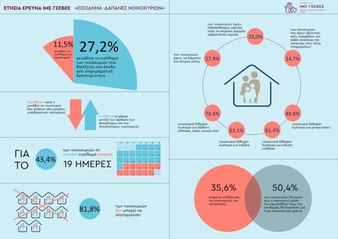 Έρευνα εισόδημα ΙΜΕ ΓΣΕΒΕΕ
