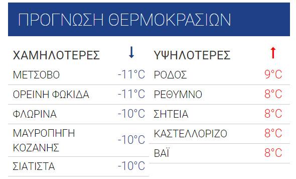χιόνια Ελλάδα