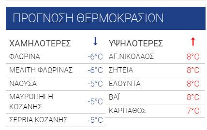 χαμηλές θερμοκρασίες