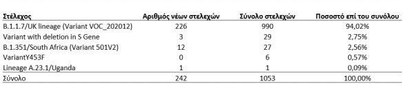 Απόλυτη και σχετική συχνότητα θετικών δειγμάτων για μετάλλαξη του SARS-CoV-2 ανά τύπο στελέχους από την έναρξη λειτουργίας του Εθνικού Δικτύου Γονιδιωματικής Επιτήρησης για τις μεταλλάξεις του SARS-CoV-2 μέχρι σήμερα- πηγή ΕΟΔΥ