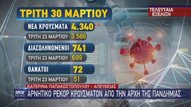 Η σύγκριση των αριθμών των κρουσμάτων, διασωληνωμένων και θανάτων με την περασμένη Τρίτη 23 Μαρτίου
