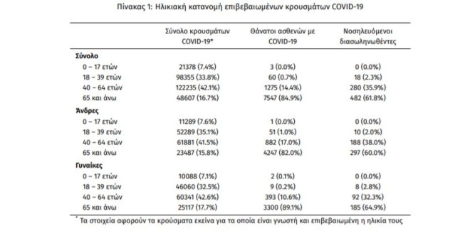 Ηλικιακή κατανομή κρουσμάτων 11.04.21