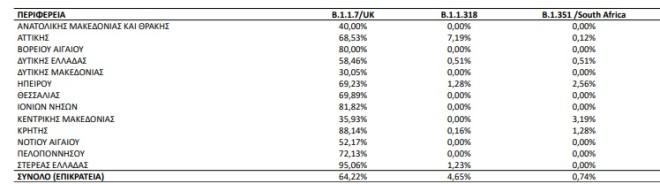 Ποσοστό εγχώριων θετικών δειγμάτων για τις τρεις συχνότερες μεταλλάξεις SARS-CoV-2 επί του συνόλου των ελεγχθέντων για μεταλλάξεις δειγμάτων ανά Περιφέρεια από την έναρξη λειτουργίας του Εθνικού Δικτύου Γονιδιωματικής Επιτήρησης για τις μεταλλάξεις του SARS-CoV-2 μέχρι σήμερα