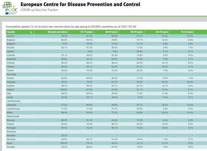 χάρτης ECDC για εμβολιασμούς