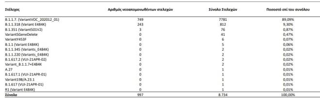 Τα ποσοστά των μεταλλάξεων στη χώρα μας από την έναρξη λειτουργίας του Εθνικού Δικτύου Γονιδιωματικής Επιτήρησης μέχρι σήμερα- πηγή ΕΟΔΥ